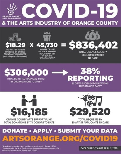 infographic about financial impact of arts in the community