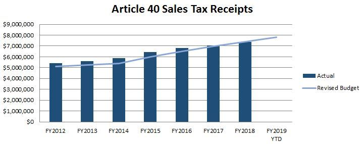 article 40 revenues chart