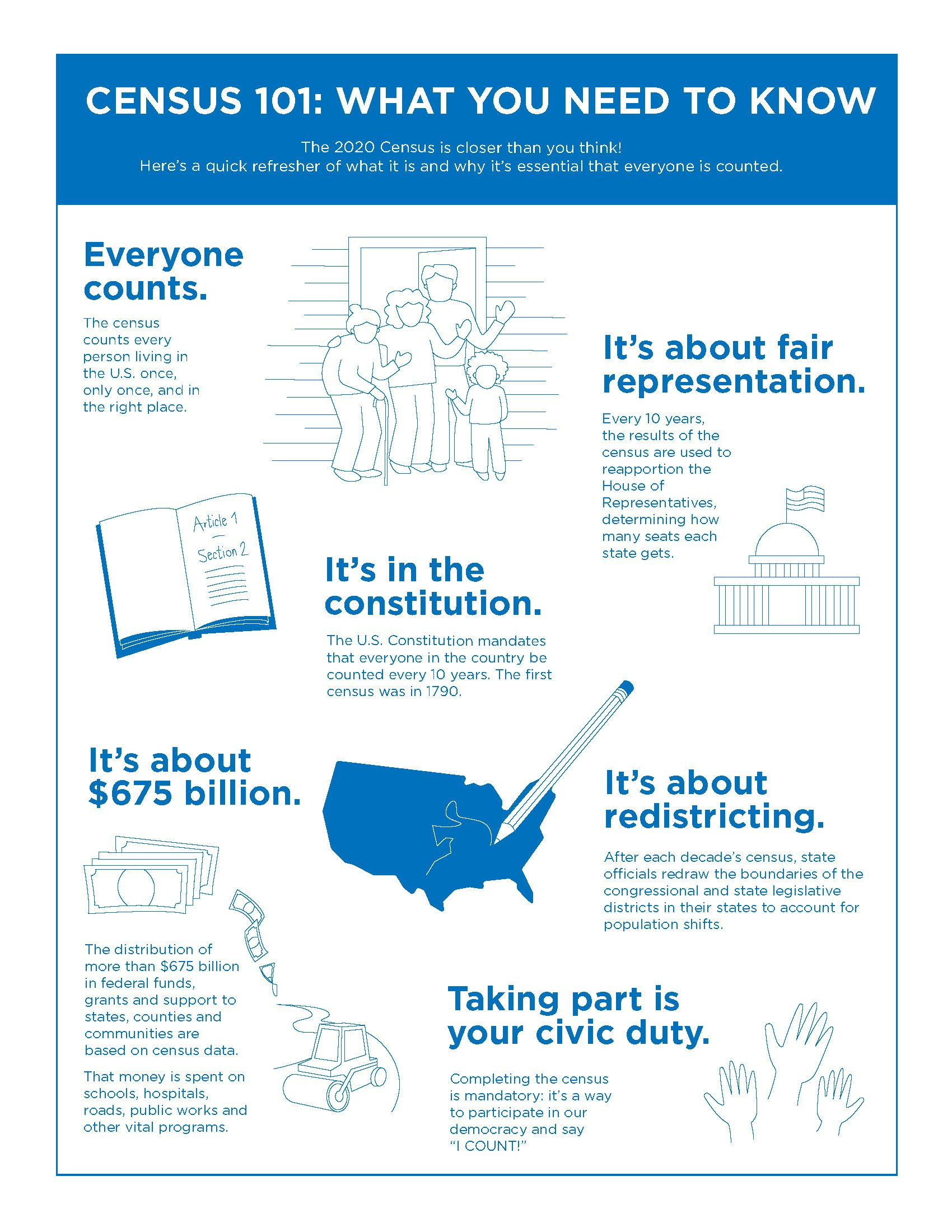 Census 101 graphic