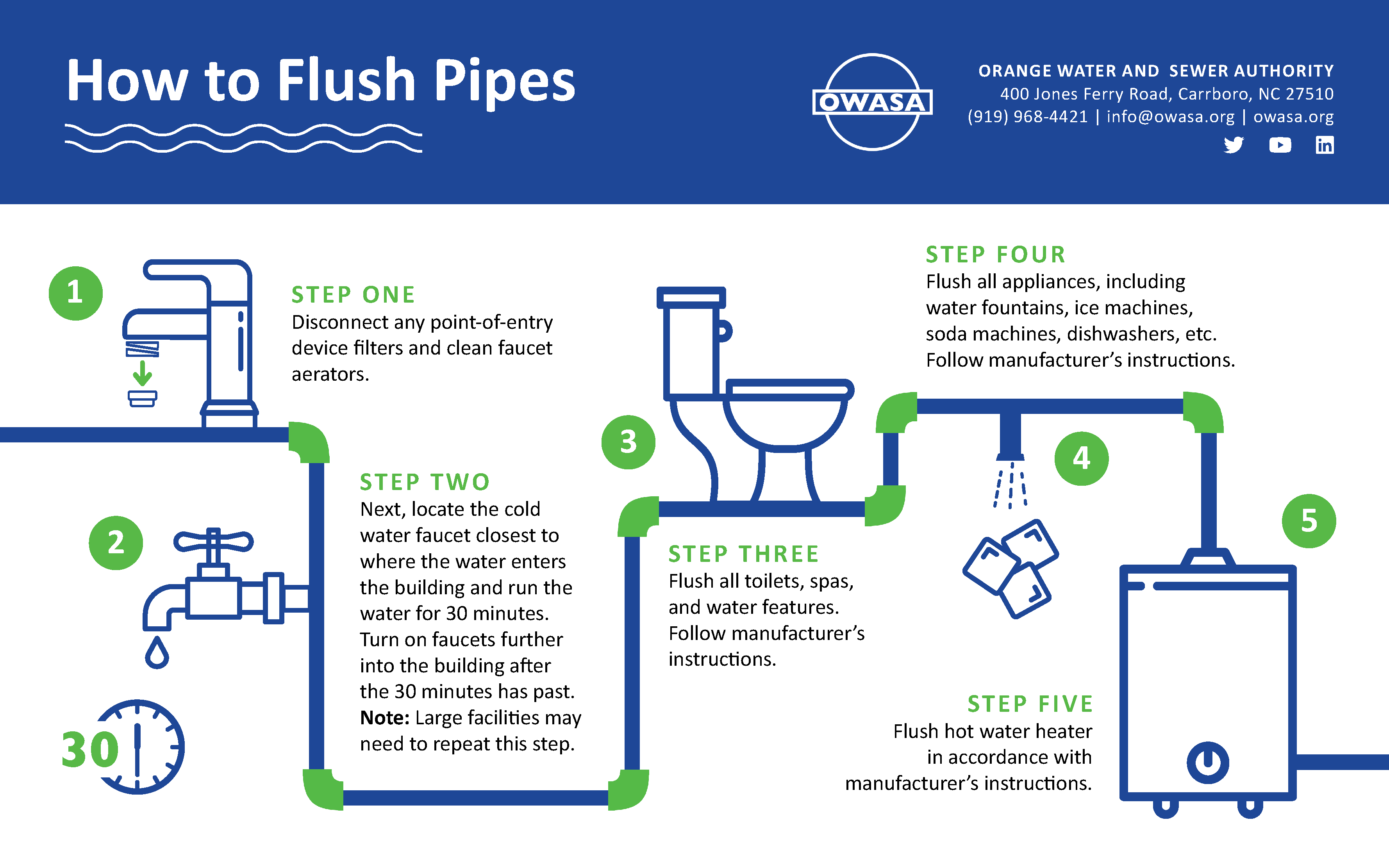 Flushing Guidance Infographic courtesy of OWASA