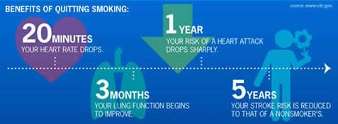Benefits of Quitting Smoking Information