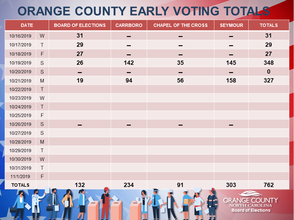 EARLY VOTING TOTALS