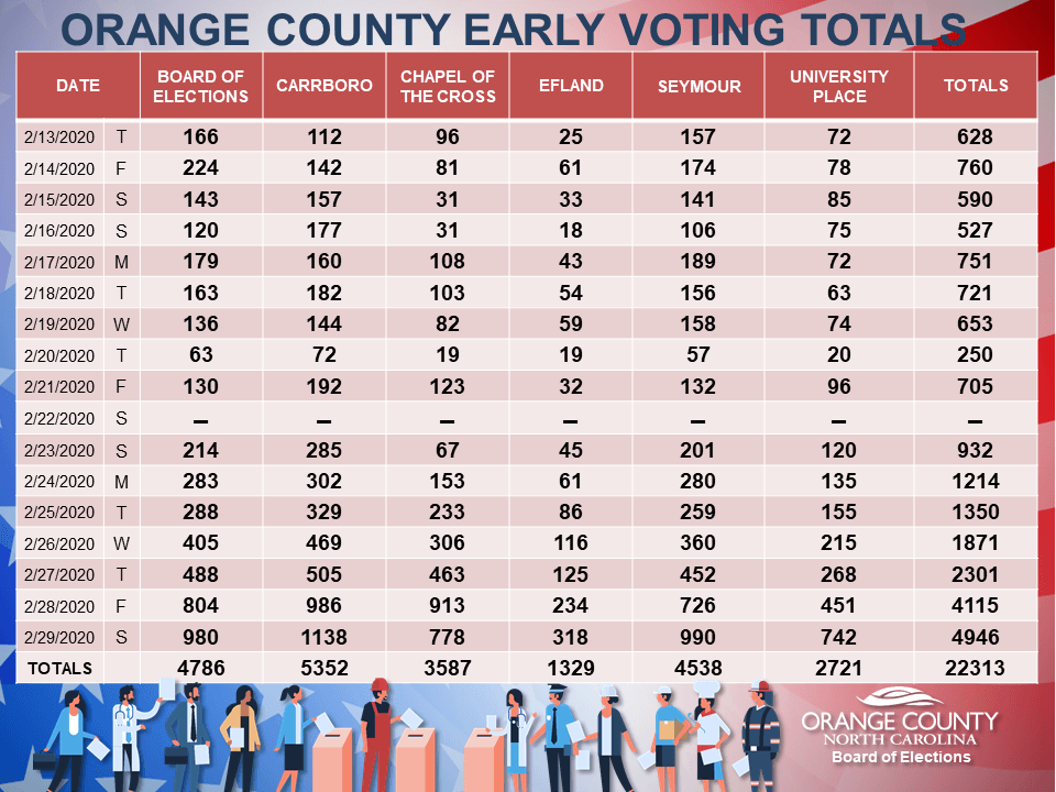 2 29 20 EARLY VOTING TOTALS
