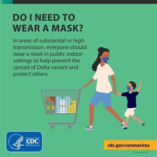 Do I Need To Wear a Mask?