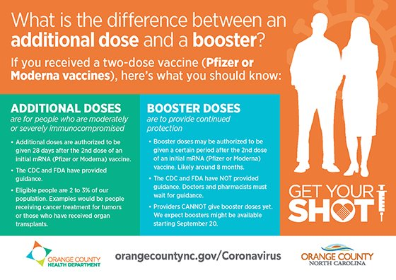 additional dose versus booster