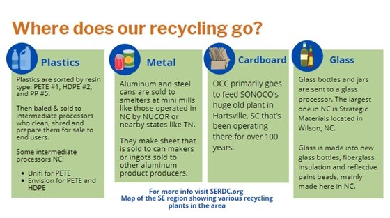 Where does our recycling go?