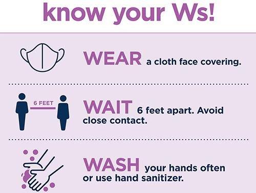 Know  your Ws! Wear - Wait - Wash