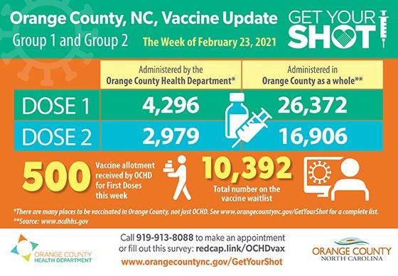 vaccine dashboard