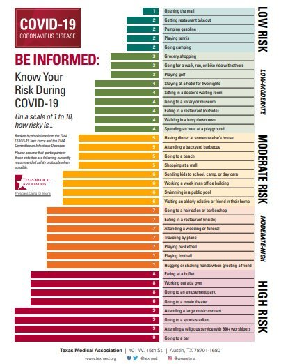 Be Informed: Know Your Risk During COVID-19