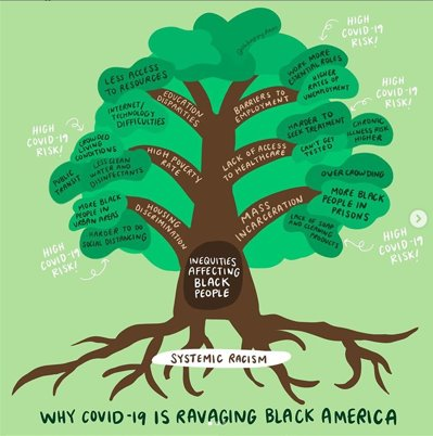 Why Covid-19 is Ravaging Black America