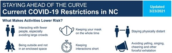 Staying ahead of the curve: current COVID-19 restrictions in NC.