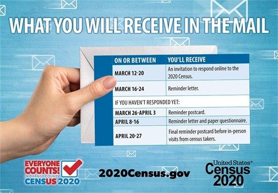 Census timeline graphic