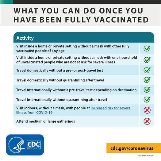 What you can do once you have been fully vaccinated: Visit inside a home or private setting without a mask with other fully vaccinated people of any age. Visit inside a home or private setting without a mask with one household of unvaccinated people who are not at risk for severe illness. Travel domestically without a pre- or post-travel test. Travel domestically without quarantining after travel. Travel internationally without quarantining after travel. You cannot: Visit indoors, without a mask, with people at increased risk for severe illness from COVID-19, or attend medium or large gatherings.