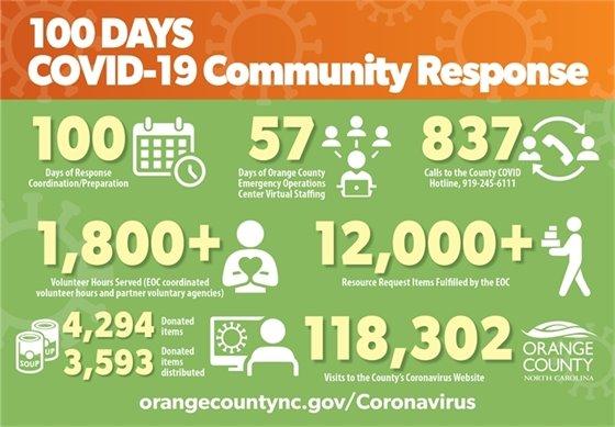 100 days COVID response stats