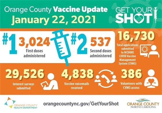 Vaccine Update infographic