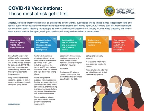 COVID-19 Vaccinations: Those most at risk get it first.
