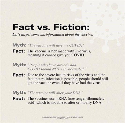 Fact vs. Fiction: Let's dispel some misinformation about the vaccine. Myth: The vaccine will give me COVID. Fact: The vaccine is not made with live virus, meaning it cannot give you COVID. Myth: People who have already had COVID should not get vaccinated. Fact: Due to the severe health risks of the virus and the fact that re-infection is possible, people should still get the vaccine even if they have had the virus. Myth: The vaccine will alter your DNA. Fact: The vaccines use mRNA (messenger ribonucleic acid) which is not able to alter or modify DNA.