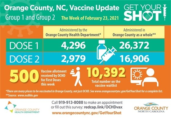 Infographic about COVID Vaccine in Orange County