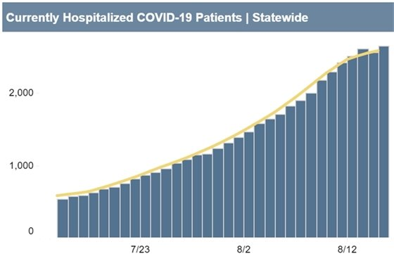 hospitalized covid patients