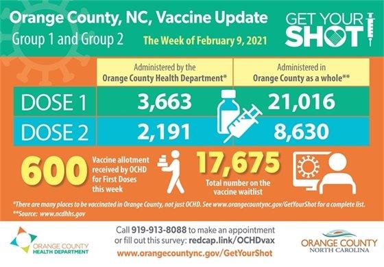 Orange County, NC Vaccine Update
