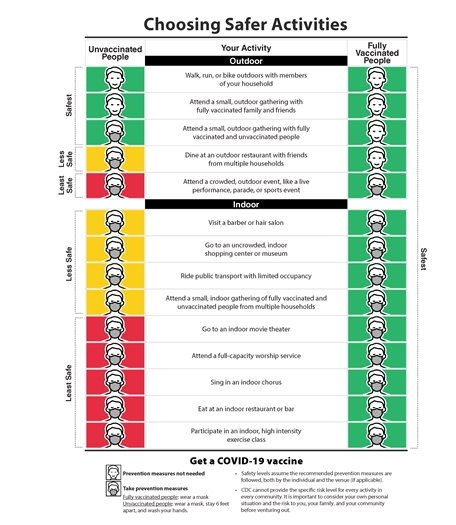CDC graphic describing which activities are safest, less safe for vaccinated vs. unvaccinated individuals