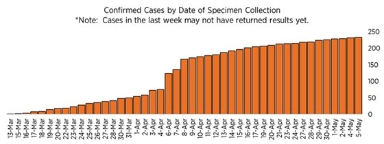 Chart of Orange County COVID cases by day
